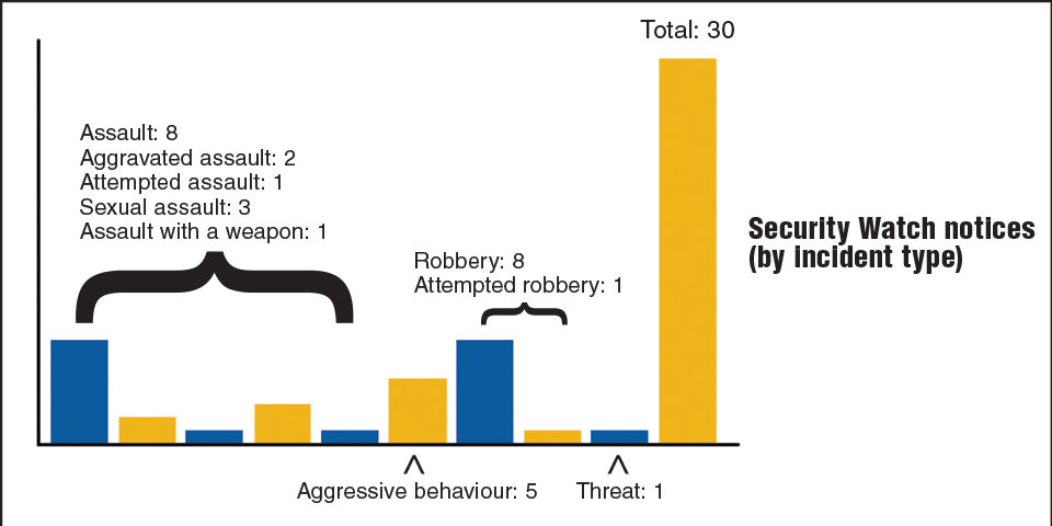 Security watch notices by incident type (as of Sept. 10, 2013) (Josh Kolm/Ryersonian Staff)