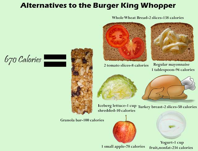 Caloriegraphic