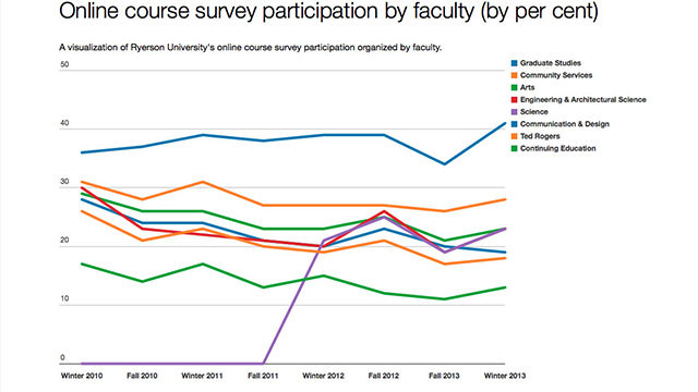 Online course survey participation is low among students at Ryerson University. Data provided by Office of Faculty Affairs website. (Tara Deschamps / Ryersonian Staff)