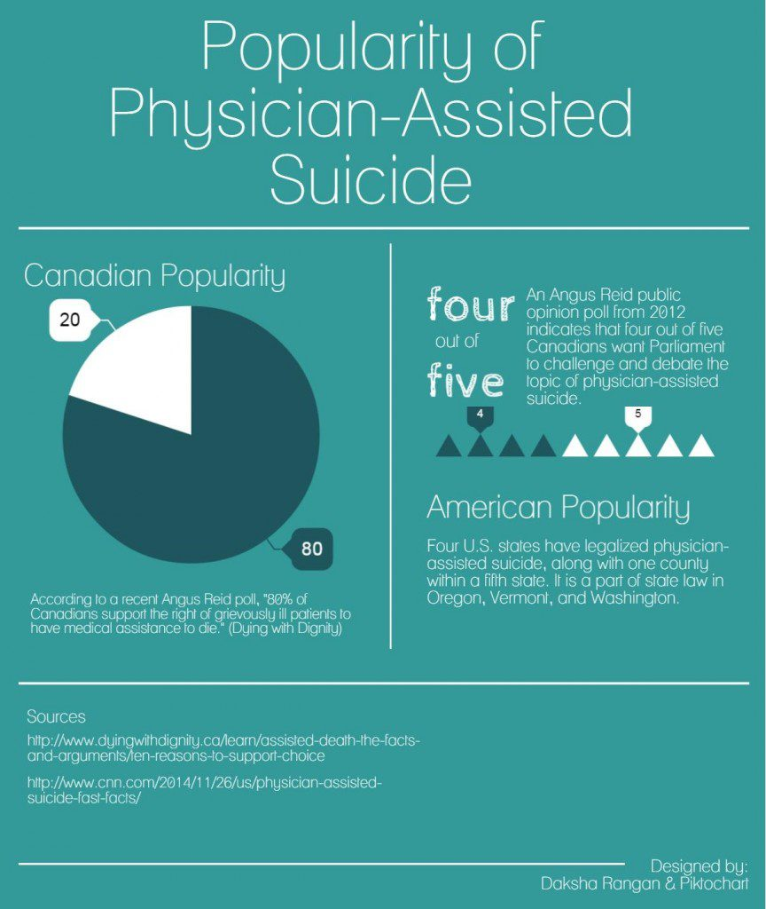 the public opinions regarding euthanasia and physician assisted suicide