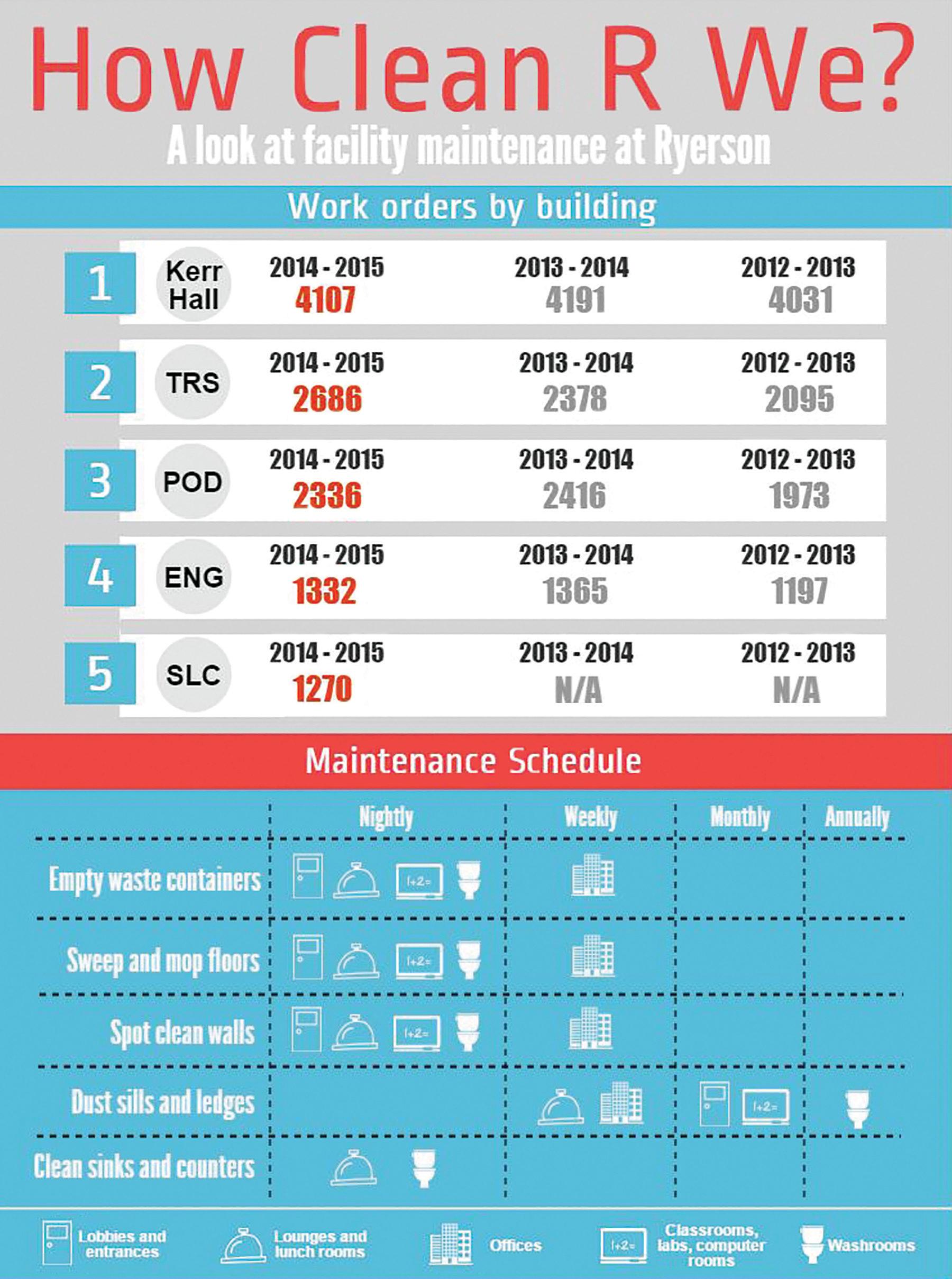 Ryerson's cleaning and maintenance schedule (Brittany Ferreira/Ryersonian Staff)