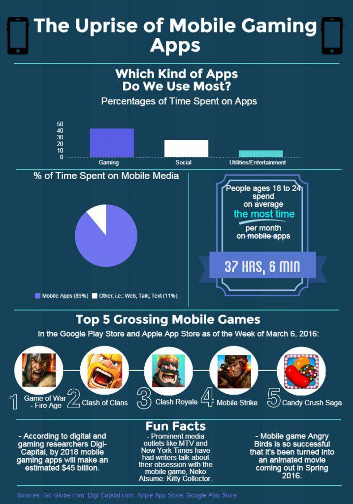 Mobile Gaming Apps Infograpgic Alexia Kapralos
