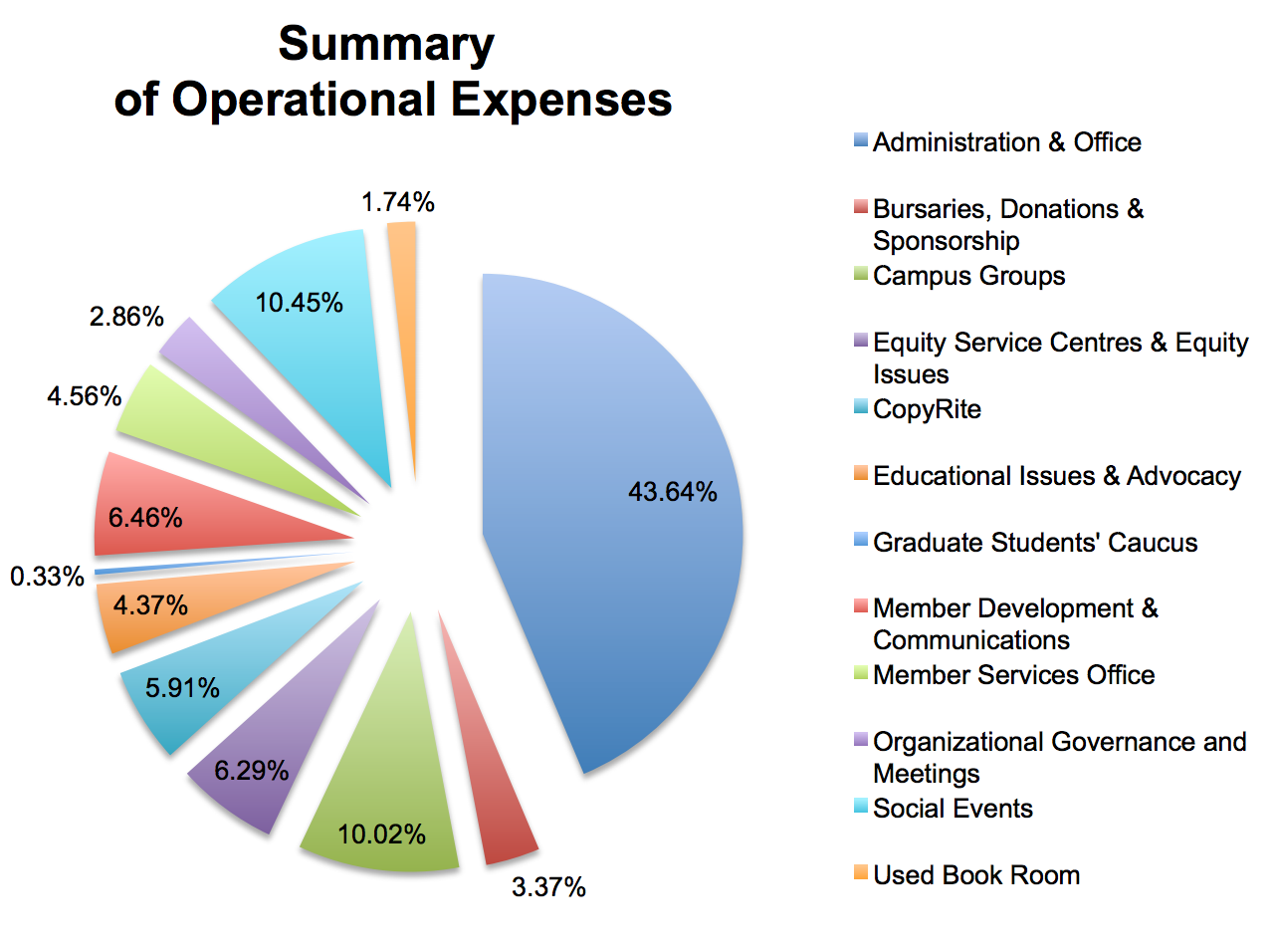 The RSU published their financial expenses in the report this year, which was the first time information regarding the budget had been published for the public in nearly five years.