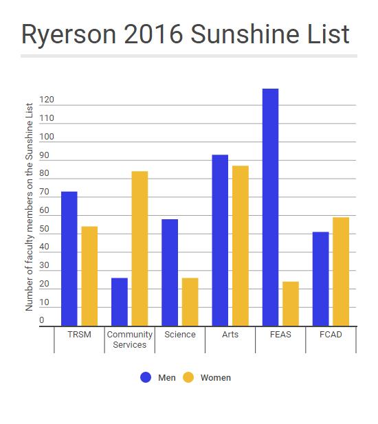 (Rebecca Goss/Ryersonian Staff)