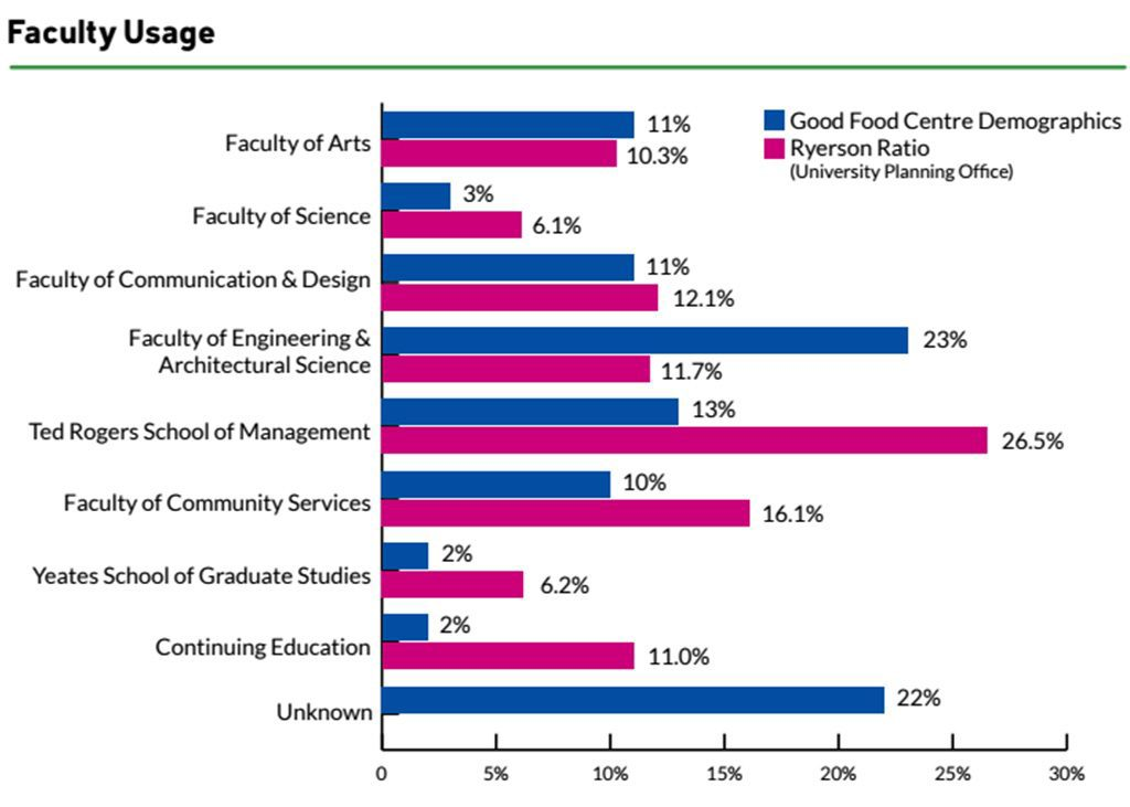 2014-15 Good Food Centre member usage based on faculty (Courtesy Good Food Centre).