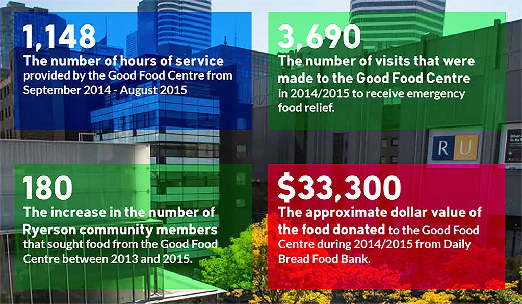 Key Findings from the 2014-15 Hunger Report (Courtesy Good Food Centre).