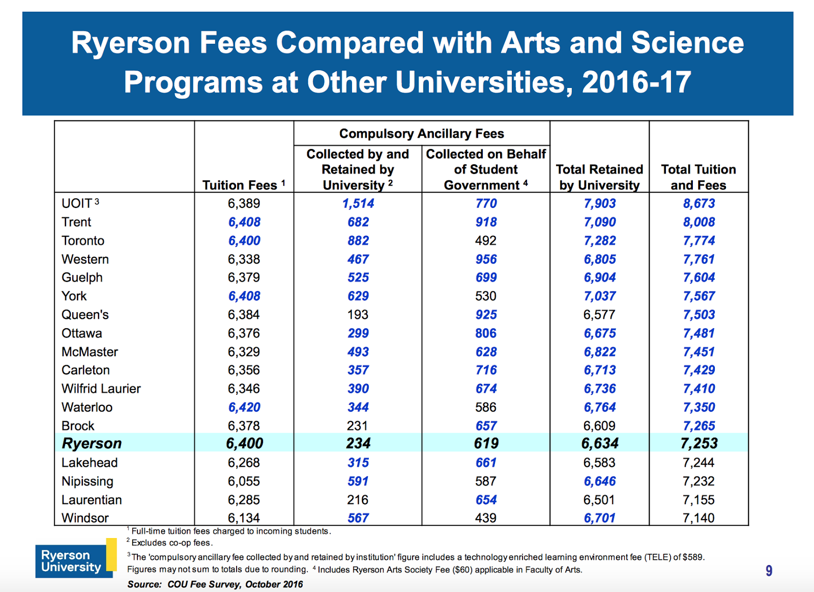 Ryerson tuition fees one of the lowest in Ontario ...