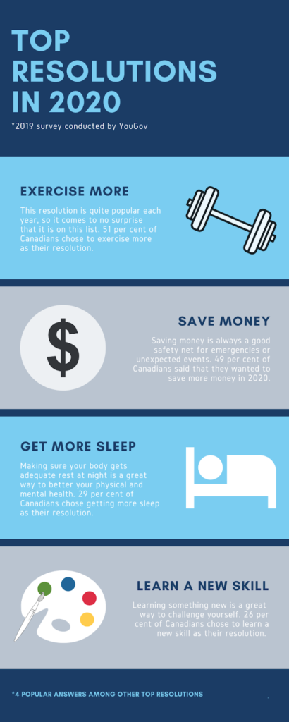 an infographic of resolutions like saving money, working out and getting more sleep