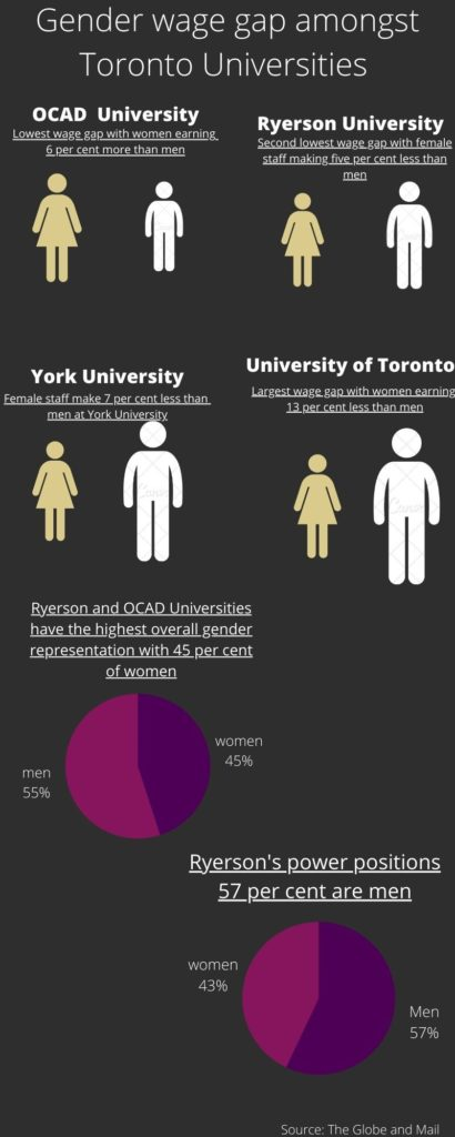 an infographic comparing the gender wage gap between Toronto universities including Ryerson, University of Toronto, OCAD and York University